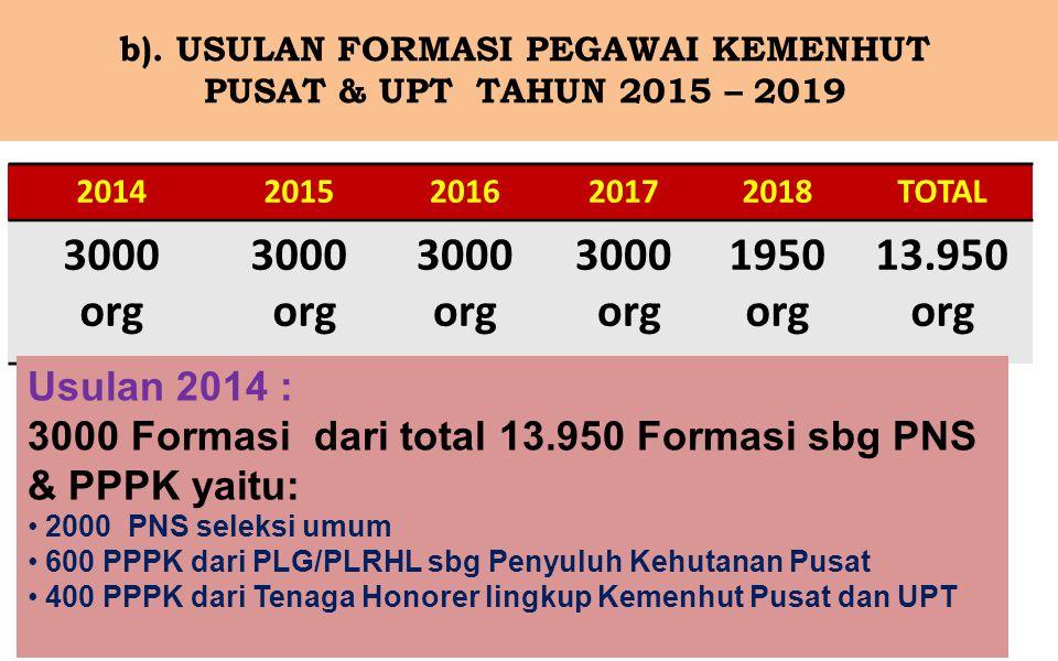 b). USULAN FORMASI PEGAWAI KEMENHUT PUSAT & UPT TAHUN 2015 – 2019 20142015201620172018TOTAL 3000 org 3000 org 3000 org 3000 org 1950 org 13.950 org Us