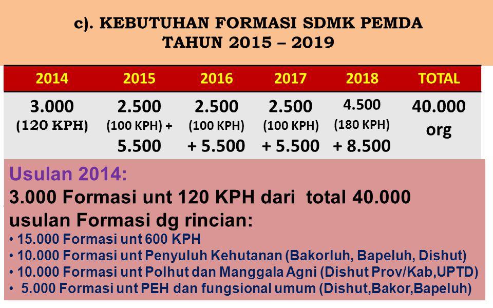 c). KEBUTUHAN FORMASI SDMK PEMDA TAHUN 2015 – 2019 20142015201620172018TOTAL 3.000 (120 KPH) 2.500 (100 KPH) + 5.500 4.500 (180 KPH) + 8.500 40.000 or