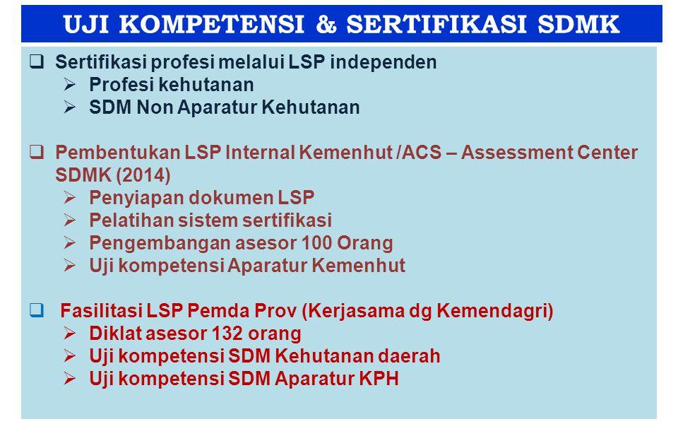 UJI KOMPETENSI & SERTIFIKASI SDMK BP2SDMK  Sertifikasi profesi melalui LSP independen  Profesi kehutanan  SDM Non Aparatur Kehutanan  Pembentukan