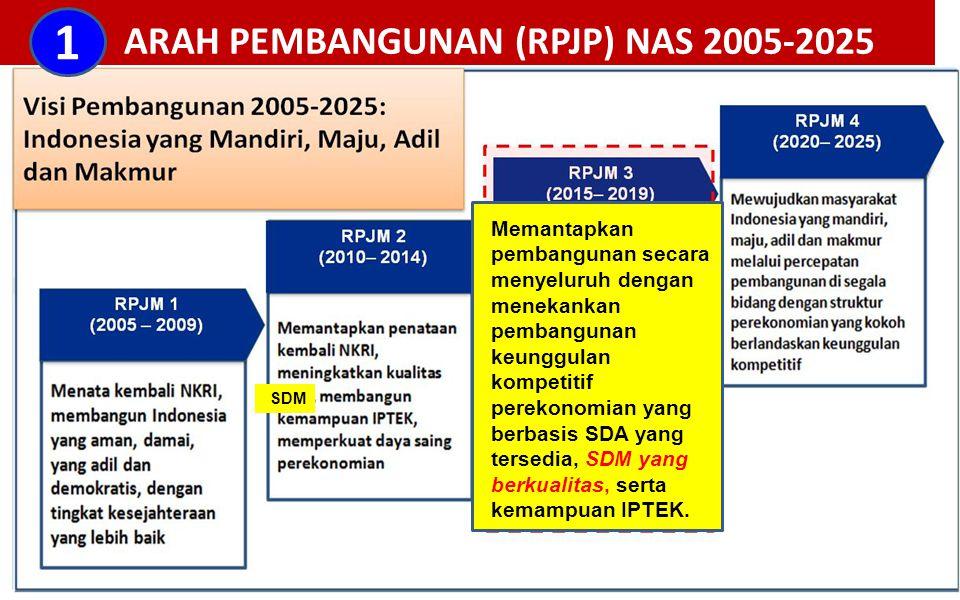 ARAH PEMBANGUNAN (RPJP) NAS 2005-2025 Memantapkan pembangunan secara menyeluruh dengan menekankan pembangunan keunggulan kompetitif perekonomian yang