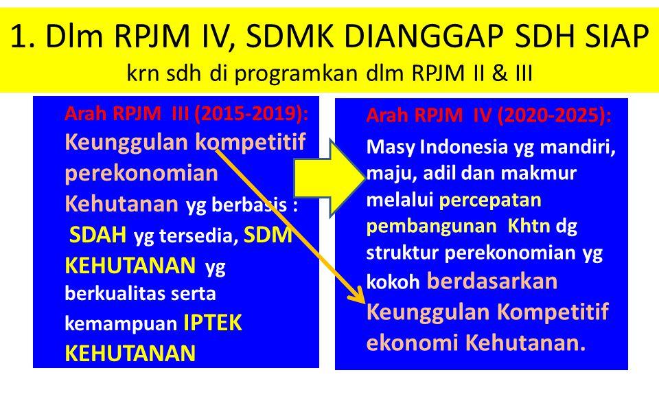 1. Dlm RPJM IV, SDMK DIANGGAP SDH SIAP krn sdh di programkan dlm RPJM II & III Arah RPJM III (2015-2019): Keunggulan kompetitif perekonomian Kehutanan