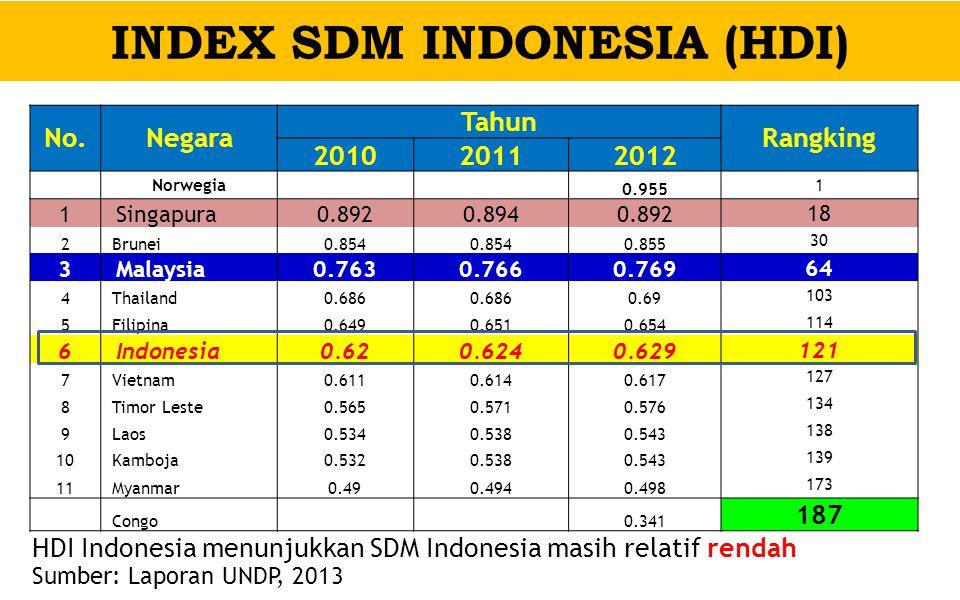 INDEX SDM INDONESIA (HDI) HDI Indonesia menunjukkan SDM Indonesia masih relatif rendah No.Negara Tahun Rangking 201020112012 Norwegia 0.955 1 1 Singap