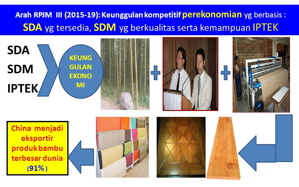 Arah RPJM III (2015-19): Keunggulan kompetitif perekonomian yg berbasis : SDA yg tersedia, SDM yg berkualitas serta kemampuan IPTEK SDA SDM IPTEK KEUN
