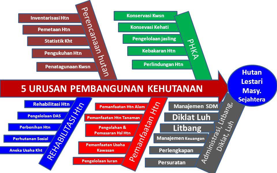 Persuratan Perlengkapan Manajemen Keuangan Manajemen SDM Administrasi, Litbang, Diklat, Luh Pengelolaan Iuran Pemanfaatan Usaha Kawasan Pengolahan & P