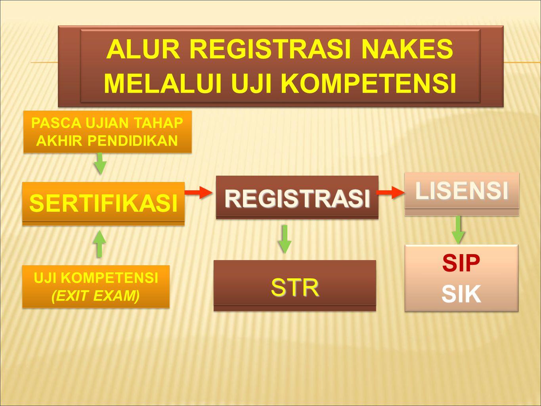 ALUR REGISTRASI NAKES MELALUI UJI KOMPETENSI ALUR REGISTRASI NAKES MELALUI UJI KOMPETENSI SERTIFIKASI UJI KOMPETENSI (EXIT EXAM) REGISTRASIREGISTRASI