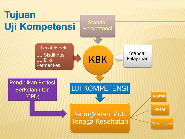 KBK Legal Aspek: UU Sisdiknas UU Dikti Permenkes Standar Kompetensi Standar Pelayanan UJI KOMPETENSI Peningkatan Mutu Tenaga Kesehatan Kognitif Afekti