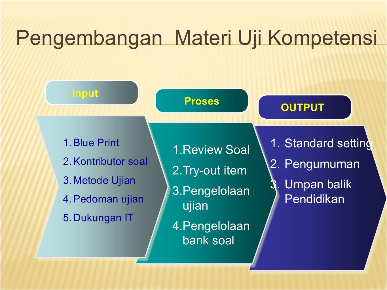 Pengembangan Materi Uji Kompetensi input ProsesOUTPUT 1.Blue Print 2.Kontributor soal 3.Metode Ujian 4.Pedoman ujian 5.Dukungan IT 1.Review Soal 2.Try
