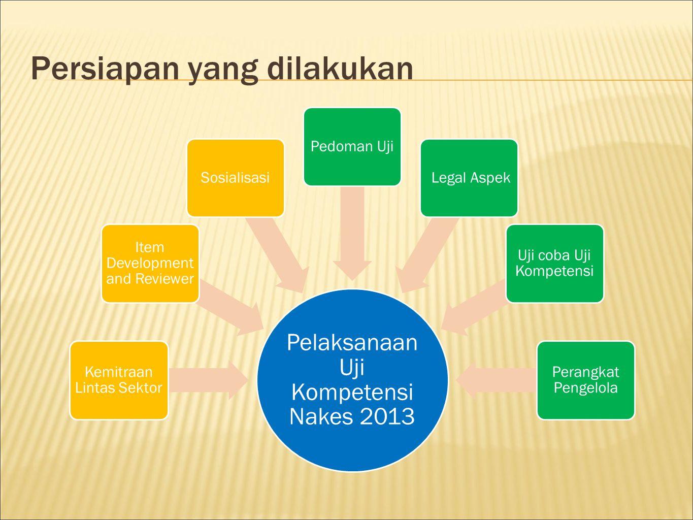 Persiapan yang dilakukan Pelaksanaan Uji Kompetensi Nakes 2013 Kemitraan Lintas Sektor Item Development and Reviewer SosialisasiPedoman Uji Legal Aspe