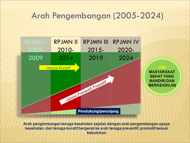 Arah Pengembangan (2005-2024) 3 VISI MASYARAKAT SEHAT YANG MANDIRI DAN BERKEADILAN Arah pengembangan tenaga kesehatan sejalan dengan arah pengembangan
