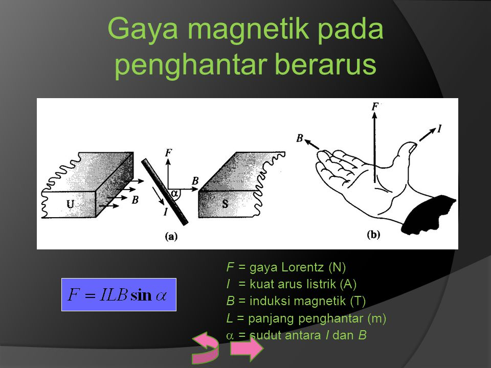 Gaya magnetik pada penghantar berarus F= gaya Lorentz (N) I= kuat arus listrik (A) B= induksi magnetik (T) L = panjang penghantar (m)  = sudut antara