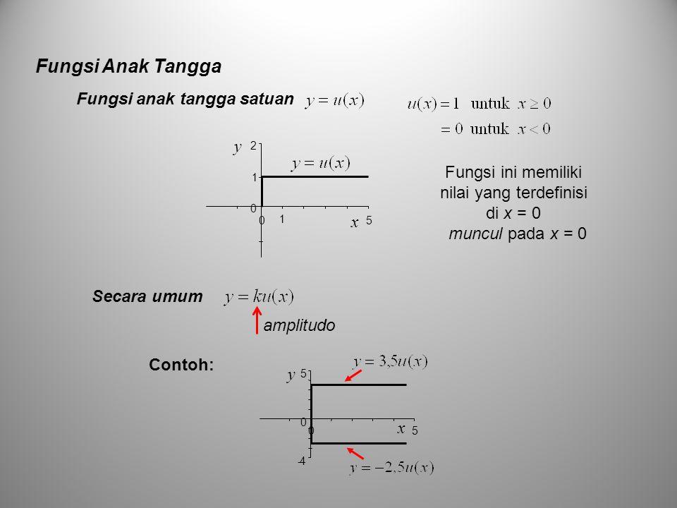 Fungsi Anak Tangga muncul pada x = 0 amplitudo Fungsi ini memiliki nilai yang terdefinisi di x = 0 Fungsi anak tangga satuan Secara umum 0 2 05 x y 1