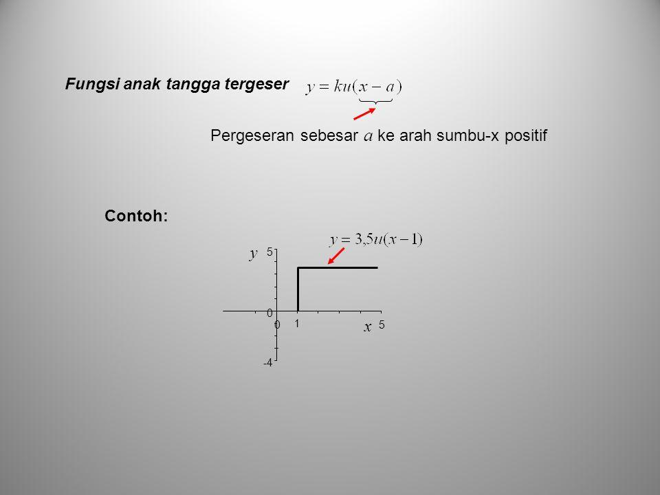 Fungsi anak tangga tergeser -4 0 5 05 x y 1 Pergeseran sebesar a ke arah sumbu-x positif Contoh: