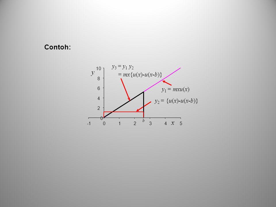 y 2 = {u(x)-u(x-b)} y 1 = mxu(x) y 3 = y 1 y 2 = mx{u(x)-u(x-b)} 0 2 4 6 8 10 012345 y y x b Contoh: