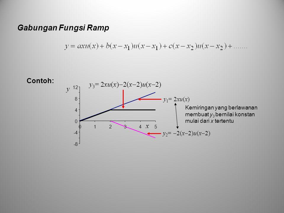 Gabungan Fungsi Ramp Contoh: y 1 = 2xu(x) y 2 =  2(x  2)u(x  2) y 3 = 2xu(x)  2(x  2)u(x  2) y -8 -4 0 4 8 12 012345 x Kemiringan yang berlawana