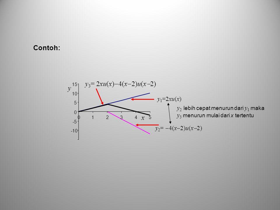 y 1 =2xu(x) y 2 =  4(x  2)u(x  2) y 3 = 2xu(x)  4(x  2)u(x  2) -10 -5 0 5 10 15 012345 x y y 2 lebih cepat menurun dari y 1 maka y 3 menurun mul