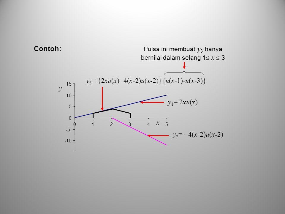 y 1 = 2xu(x) y 2 =  4(x-2)u(x-2) y 3 = {2xu(x)  4(x-2)u(x-2)}{u(x-1)-u(x-3)} -10 -5 0 5 10 15 012345 x y Pulsa ini membuat y 3 hanya bernilai dalam