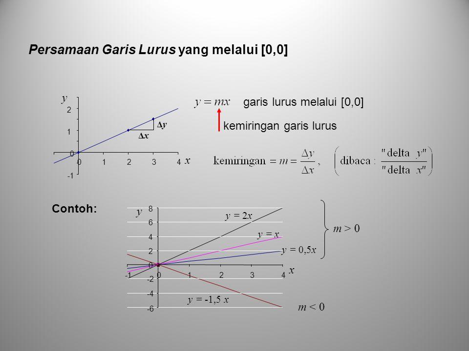 Persamaan Garis Lurus yang melalui [0,0] kemiringan garis lurus 0 1 2 01234 x y ΔxΔx ΔyΔy -6 -4 -2 0 2 4 6 8 01234 x y y = 0,5x y = x y = 2x y = -1,5