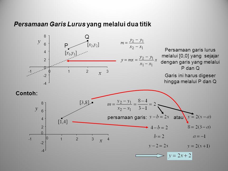 Persamaan Garis Lurus yang melalui dua titik [x1,y1][x1,y1] [x2,y2][x2,y2] -4 -2 0 2 4 6 8 0 13 x y 2 -4 -2 2 4 6 8 0 1234 x y 0 [1,4] [3,8] persamaan