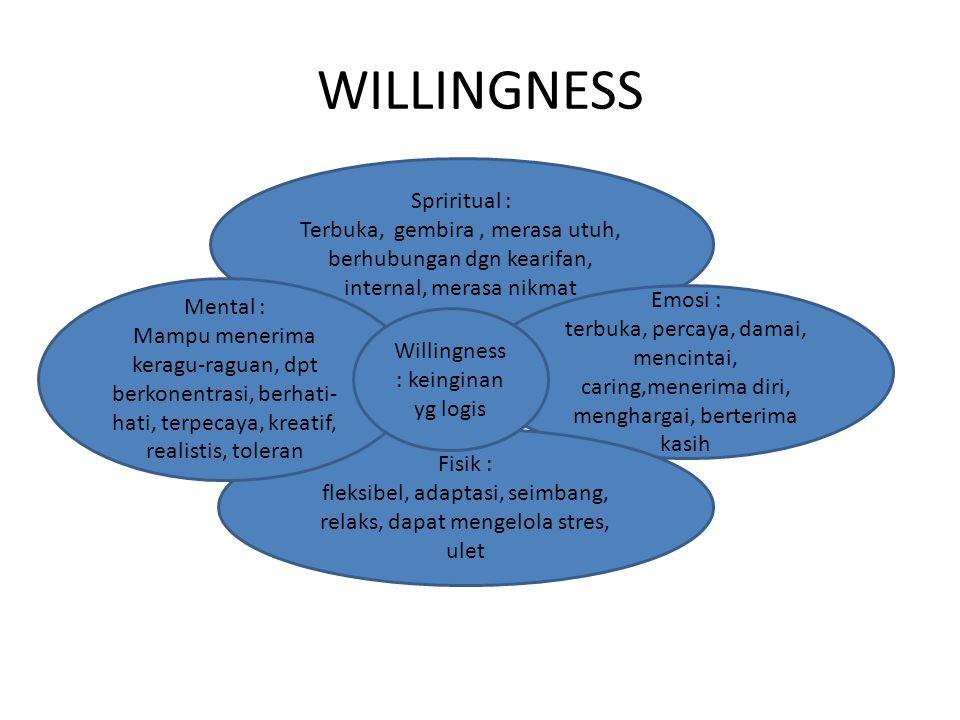 WILLINGNESS Spriritual : Terbuka, gembira, merasa utuh, berhubungan dgn kearifan, internal, merasa nikmat Emosi : terbuka, percaya, damai, mencintai,