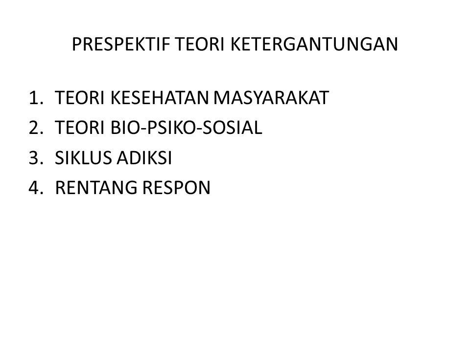 PRESPEKTIF TEORI KETERGANTUNGAN 1.TEORI KESEHATAN MASYARAKAT 2.TEORI BIO-PSIKO-SOSIAL 3.SIKLUS ADIKSI 4.RENTANG RESPON