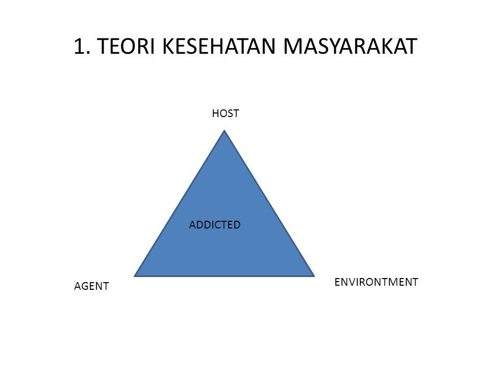 1. TEORI KESEHATAN MASYARAKAT HOST AGENT ADDICTED ENVIRONTMENT
