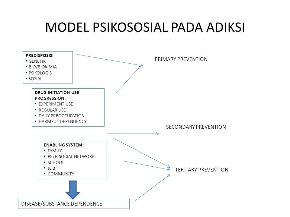 MODEL PSIKOSOSIAL PADA ADIKSI PREDISPOSISI : GENETIK BIO/BIOKIMIA PSIKOLOGIS SOSIAL DRUG INITIATION USE PROGRESSION : EXPERIMENT USE REGULAR USE DAILY