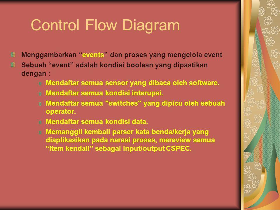 Control Flow Diagram Menggambarkan events dan proses yang mengelola event Sebuah event adalah kondisi boolean yang dipastikan dengan : Mendaftar semua sensor yang dibaca oleh software.