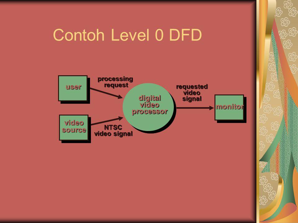 Membangun DFD—II Tulis sebuah narasi yang menggambarkan transformasi Parsing untuk menentukan transformasi tingkat berikutnya seimbangkan aliran untuk menjaga aliran data Bangun level 1 DFD Gunakan rasio 1:5 (perkiraan)