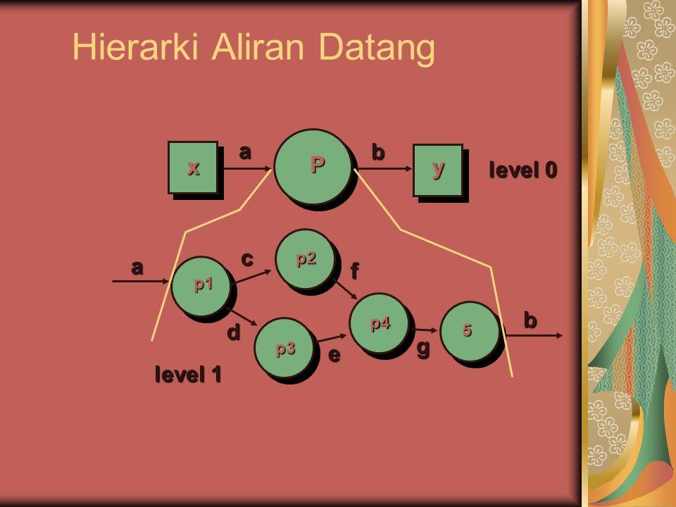 Catatan untuk DFD Setiap lingkaran harus dipecah hingga dia hanya melakukan hanya SATU hal Rasio ekspansi menurun sesuai dengan jumlah level yang meningkat Kebanyakan sistem membutuhkan antara 3 hingga level 7 untuk model aliran yang cukup.