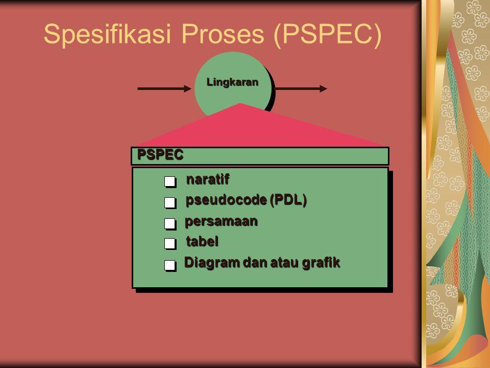 Spesifikasi Proses (PSPEC) PSPEC naratif pseudocode (PDL) persamaan tabel Diagram dan atau grafik Lingkaran
