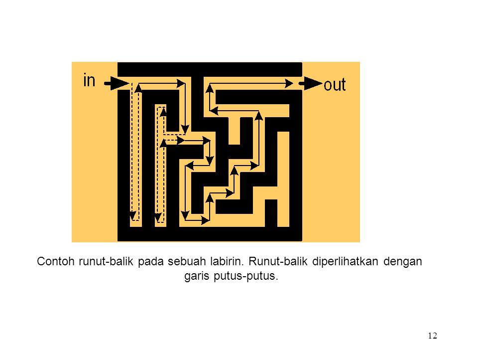 12 Contoh runut-balik pada sebuah labirin. Runut-balik diperlihatkan dengan garis putus-putus.