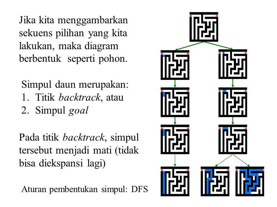 14 Jika kita menggambarkan sekuens pilihan yang kita lakukan, maka diagram berbentuk seperti pohon. Simpul daun merupakan: 1.Titik backtrack, atau 2.S