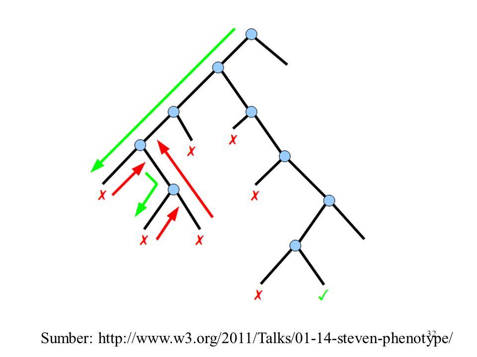 32 Sumber: http://www.w3.org/2011/Talks/01-14-steven-phenotype/