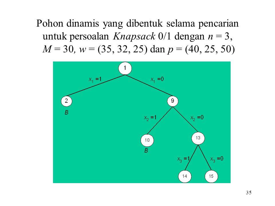 35 Pohon dinamis yang dibentuk selama pencarian untuk persoalan Knapsack 0/1 dengan n = 3, M = 30, w = (35, 32, 25) dan p = (40, 25, 50)