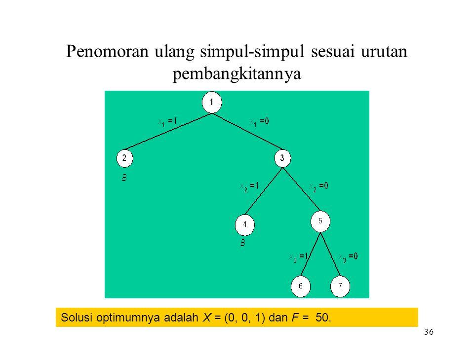 36 Penomoran ulang simpul-simpul sesuai urutan pembangkitannya Solusi optimumnya adalah X = (0, 0, 1) dan F = 50.