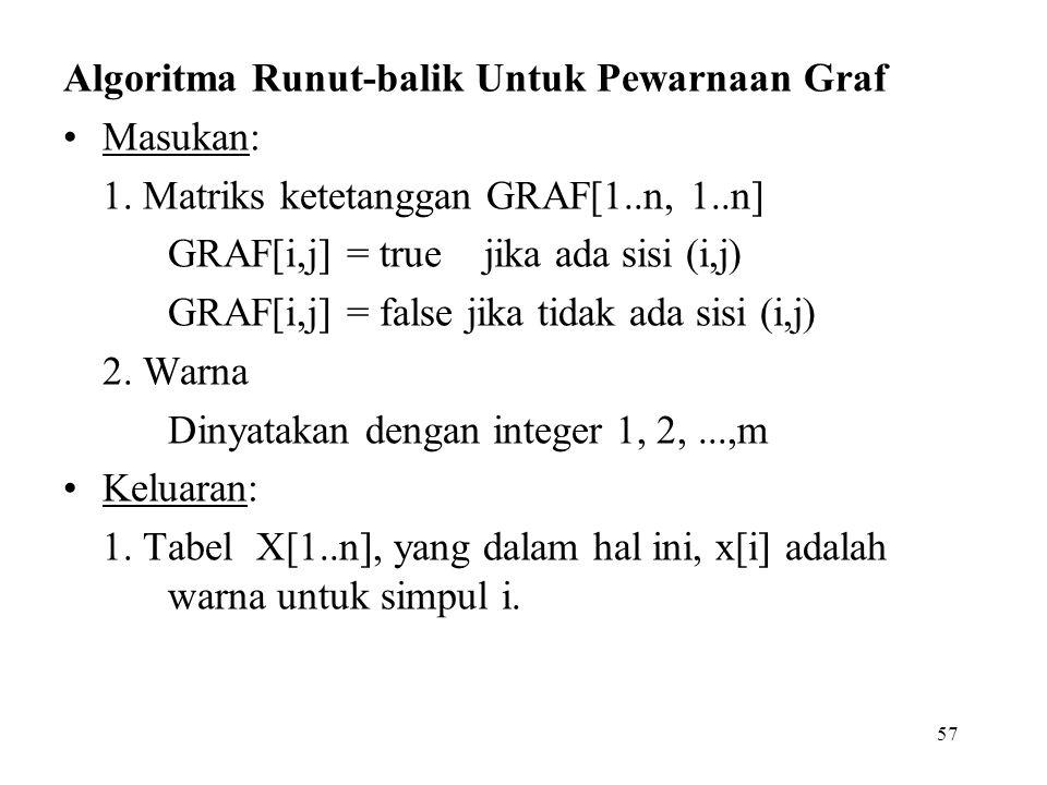 57 Algoritma Runut-balik Untuk Pewarnaan Graf Masukan: 1. Matriks ketetanggan GRAF[1..n, 1..n] GRAF[i,j] = true jika ada sisi (i,j) GRAF[i,j] = false