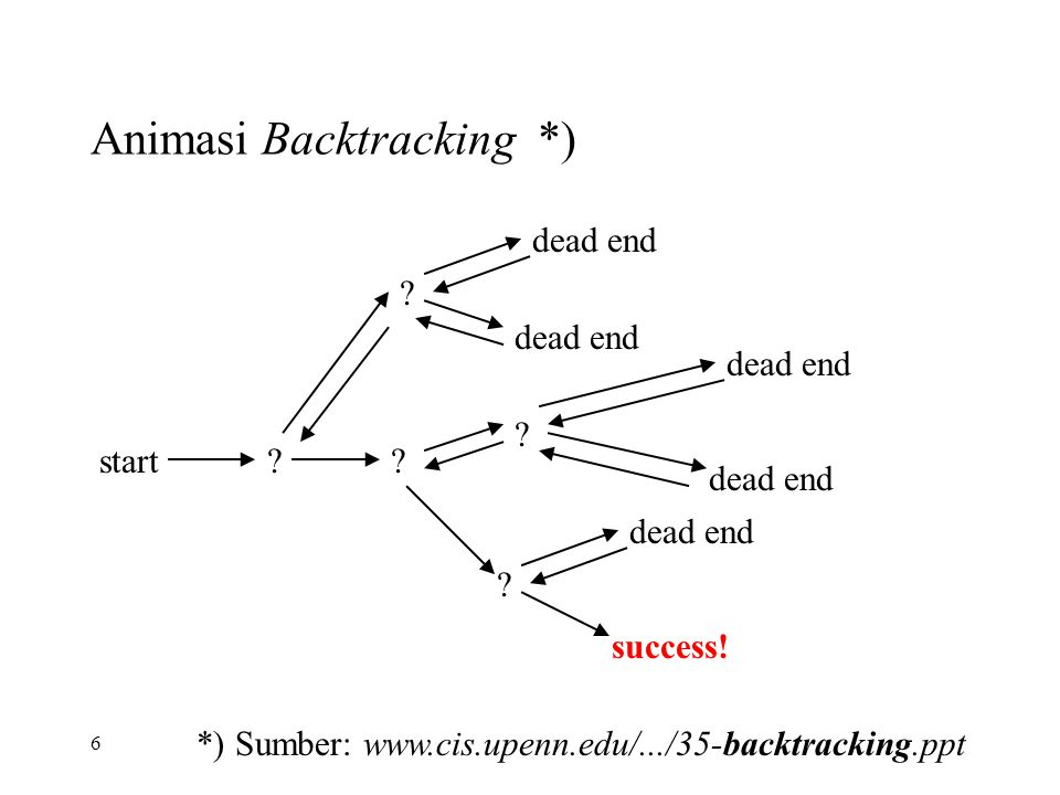 27 Ada tiga macam simpul: Sebuah pohon adalah sekumpulan simpul dan busur yang tidak mempunyai sirkuit Simpul akar Simpul dalam Simpul daun Backtracking dapat dipabdang sebagai pencarian di dalam pohon menuju simpul daun (goal) tertentu *) Sumber: www.cis.upenn.edu/.../35-backtracking.ppt