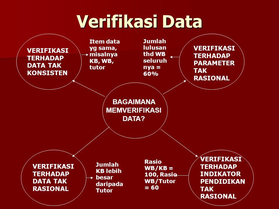Verifikasi Data BAGAIMANA MEMVERIFIKASI DATA? VERIFIKASI TERHADAP DATA TAK KONSISTEN VERIFIKASI TERHADAP DATA TAK RASIONAL VERIFIKASI TERHADAP PARAMET