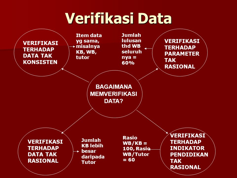 SUMBER DATA KUESIONER PNFI F1 (penduduk): Kantor Statistik, Dinas Kependudukan/Catatan Sipil, BKKBN F1 (penduduk): Kantor Statistik, Dinas Kependudukan/Catatan Sipil, BKKBN F2 (putus sekolah): Penyusunan Program, Perencanaan, KK-Datadik (format: RC SD, RK-SMP, RK-SM) F2 (putus sekolah): Penyusunan Program, Perencanaan, KK-Datadik (format: RC SD, RK-SMP, RK-SM) F3-F5 (pelaksanaan program): Subdin PNFI/PLS, TLD, Penilik, Forum PKBM F3-F5 (pelaksanaan program): Subdin PNFI/PLS, TLD, Penilik, Forum PKBM