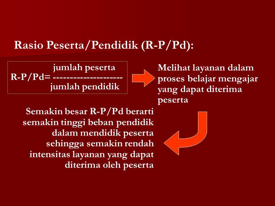 Rasio Peserta/Pendidik (R-P/Pd): jumlah peserta R-P/Pd= --------------------- jumlah pendidik Melihat layanan dalam proses belajar mengajar yang dapat