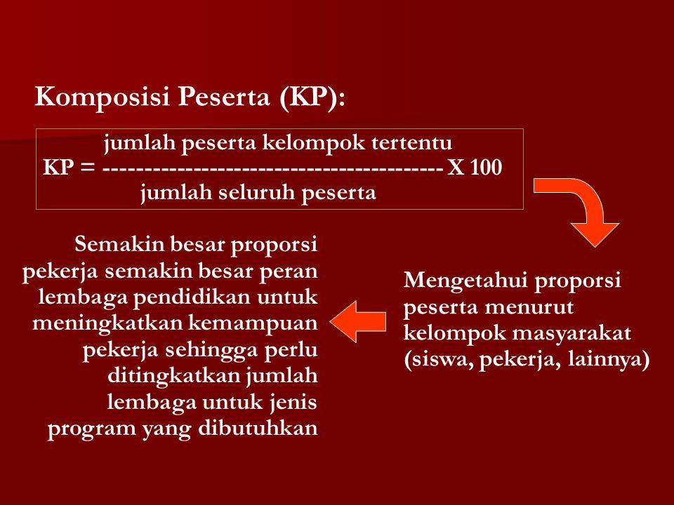 Komposisi Peserta (KP): jumlah peserta kelompok tertentu KP = ------------------------------------------ X 100 jumlah seluruh peserta Mengetahui propo