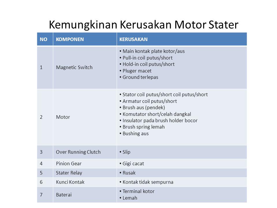 Kemungkinan Kerusakan Motor Stater NOKOMPONENKERUSAKAN 1Magnetic Switch Main kontak plate kotor/aus Pull-in coil putus/short Hold-in coil putus/short
