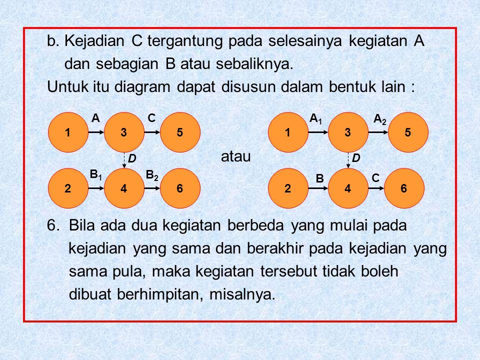 b.Kejadian C tergantung pada selesainya kegiatan A dan sebagian B atau sebaliknya.