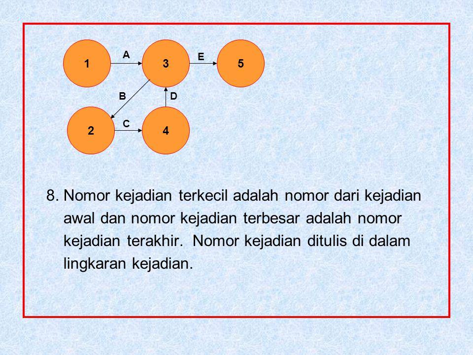 8. Nomor kejadian terkecil adalah nomor dari kejadian awal dan nomor kejadian terbesar adalah nomor kejadian terakhir. Nomor kejadian ditulis di dalam