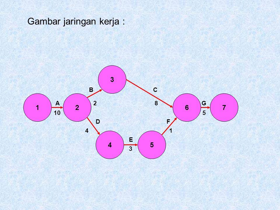 Gambar jaringan kerja : B C A 2 8 G 10 5 D F 4 1 E 3 12 3 4 6 5 7