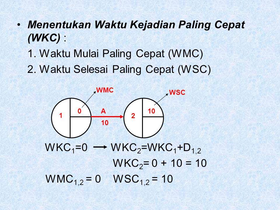 Menentukan Waktu Kejadian Paling Cepat (WKC) : 1.Waktu Mulai Paling Cepat (WMC) 2.