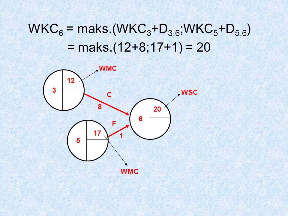 WKC 6 = maks.(WKC 3 +D 3,6 ;WKC 5 +D 5,6 ) = maks.(12+8;17+1) = 20 3 5 6 12 20 17 C 8 F 1 WMC WSC WMC
