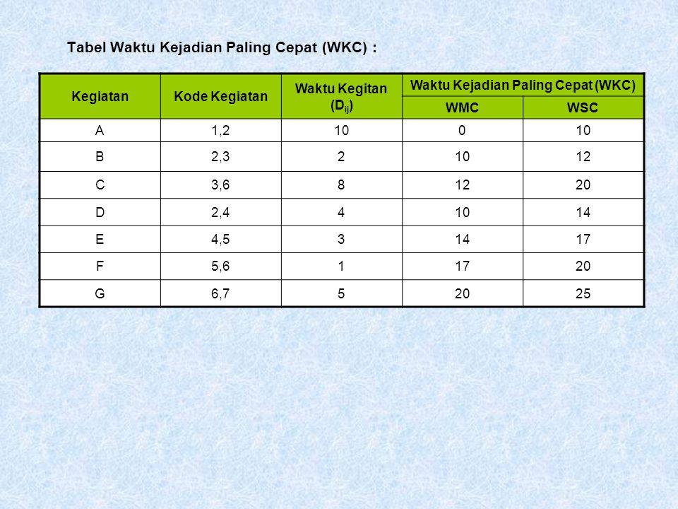 Tabel Waktu Kejadian Paling Cepat (WKC) : KegiatanKode Kegiatan Waktu Kegitan (D ij ) Waktu Kejadian Paling Cepat (WKC) WMCWSC A1,2100 B2,321012 C3,681220 D2,441014 E4,531417 F5,611720 G6,752025