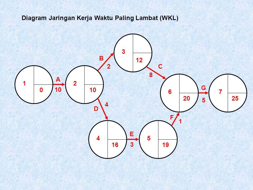 1 0 2 3 45 67 A 10 12 B 2C 8 D 4 1619 E 3 F 1 G 5 2025 Diagram Jaringan Kerja Waktu Paling Lambat (WKL)