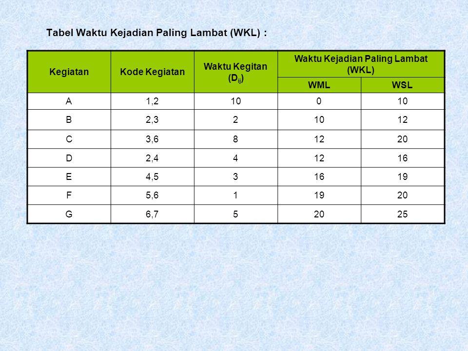 Tabel Waktu Kejadian Paling Lambat (WKL) : KegiatanKode Kegiatan Waktu Kegitan (D ij ) Waktu Kejadian Paling Lambat (WKL) WMLWSL A1,2100 B2,321012 C3,681220 D2,441216 E4,531619 F5,611920 G6,752025